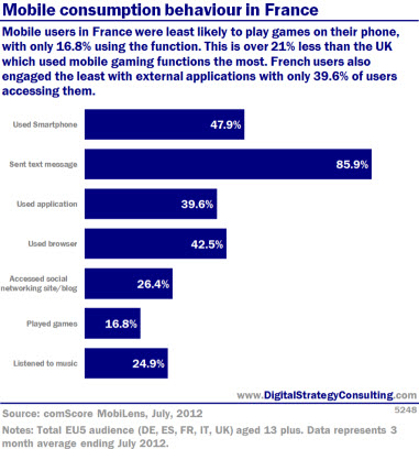 Mobile consumption behaviour in France. Mobile users in France were least likely to play games on their phone, with only 16% using the function. This is over 21% less than the UK, which used mobile gaming functions the most. French users also engaged the least with external applications with only 39.6% of users accessing them.