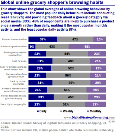 Global online grocery shopper's browsing habits. This chart shows the global averages of online browsing behaviour by grocery shoppers. The most popular daily behaviours include conducting research (37%) and providing feedback about a grocery category via social media (33%). 48% of respondents are likely to purchase a product once a month rather than daily, making it the most popular monthly activity, and the least popular daily activity.<br />