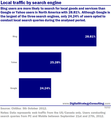 Digital Intelligence - Local traffic by search engine: North America