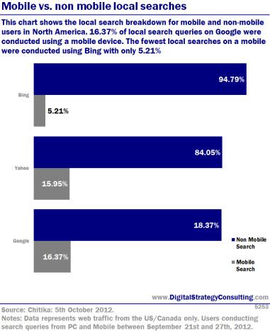 Digital Intelligence - Mobile vs. non mobile local searches
