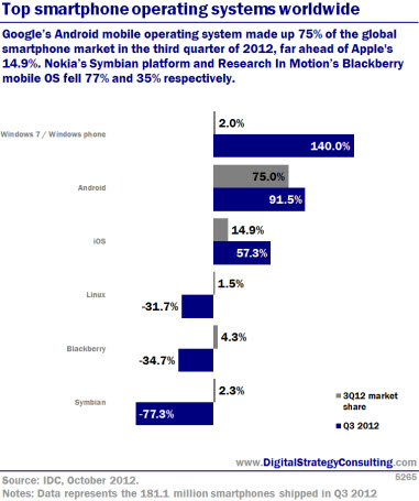 Top smartphone operating systems worldwide. Google's Android mobile operating system made up 75% of the global smartphone market i the third quarter of 2012, far ahead of Apple's 14.9%. Nokia's Symbian platform and Research in Motion's Blackberry mobile OS fell 77% and 35% respectiveley.