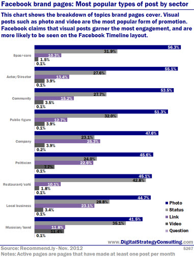 Facebook brand pages: Most popular types of post by sector. This chart shows the breakdown of topics brand pages cover. Visual posts such as photo and video are the most popular form of promotion. Facebook claims that visual posts garner the most engagement, and are more likely to be seen on the Facebook Timeline layout.