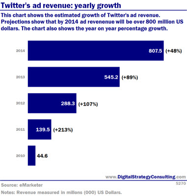 Twitter's ad revenue: yearly growth. This chart shows the estimated growth of Twitter's ad revenue. Projections show that by 2014 ad revenues will be over 800 million US dollars. The chart also shows year-on-year percentage growth.