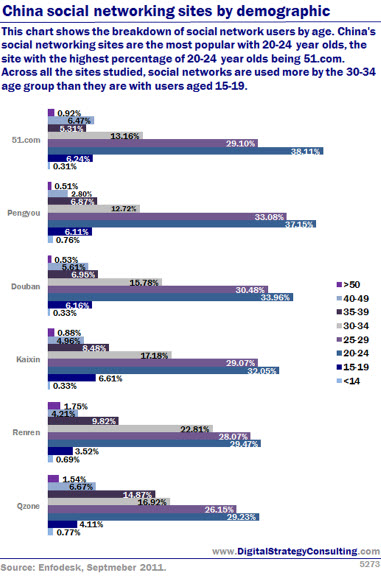 China social networking sites by demographic. This chart shows the breakdown of social network users by age. China's social networking sites are the most popular with 20-24 year olds, the site with the highest percentage of 20-24 year olds being 51.com. Across all the sites studied, social networks are used more by the 30-34 year age group than they are with users aged 15-19.