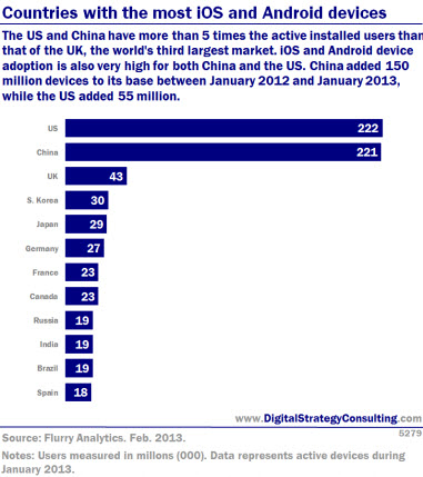 Countries with the most iOS and Android devices. The US and China have more than 5 times the active installed users than that of the UK, the world's third largest market. iOS and Android device adoption is also very high for both China and the US, China added 150 million devices to its base between January 2012 and January 2013, while the US added 55 million.