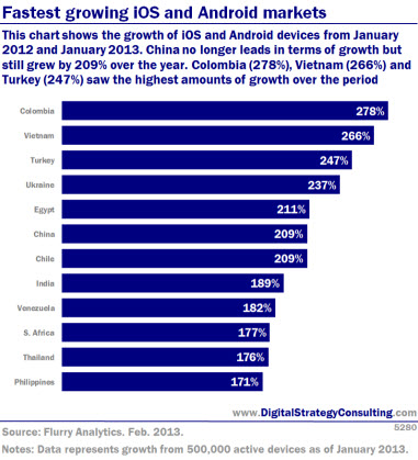 Global mobile trends: Fastest growing iOS and Android markets. This chart shows the growth of iOS and Android devices from January 2012 and January 2013. China no longer leads in terms of growth but still grew by 209% over the year. Colombia (278%), Vietnam (266%) and Turkey (247%) saw the highest amounts of growth over the period.