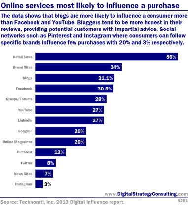 Online services most likely to influence a purchase. The data shows that blogs are more likely to influence a consumer more than Facebook and YouTube. Bloggers tend to be more honest in their reviews, providing potential customers with impartial advice. Social networks such as Pinterest and Instagram where consumers can follow specific brands' influence few purchases with 12% and 3% respectively.