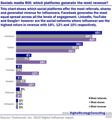 Social media ROI: Which platforms generate the most revenue? This chart shows which platforms offer the most referrals, shares and generated revenue for influencers. Facebook generates the most equal spread across all the levels of engagement. LinkedIn, YouTube and Google+ however are the social networks where the influencer sees the highest return in revenue with 16%, 12% and 10% respectively.