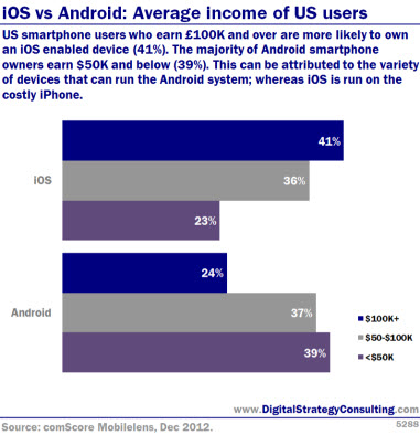 iOS vs Android: Average income of US users. US smartphone users who earn £100k and over are more likely to own an iOS enabled device (41%). The majority of Android smartphone owners earn $50k and below (39%). This can be attributed to the variety of devices that can run the Android system; whereas iOS is run on the costly iPhone.