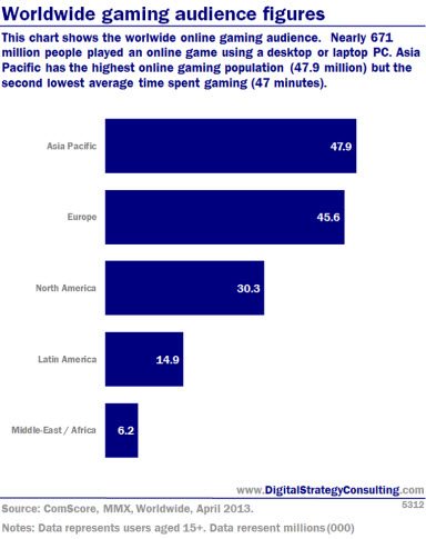 Worldwide gaming audience figures. This chart shows the worldwide online gaming audience. Nearly 671 million people played an online game using desktop or laptop PC. Asia Pacific has the highest online gaming population (47.9 million) but the second lowest average time spent gaming (47 minutes).