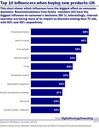 Top 10 influencers when buying a new product: UK. This chart shows which influencers have the biggest effect on consumer decisions. Recommendations from family members still have the biggest influence on consumer's decisions (68%). Interestingly, internet searches are having more of an impact on decision making than TV ads, with 53% and 49% respectively.
