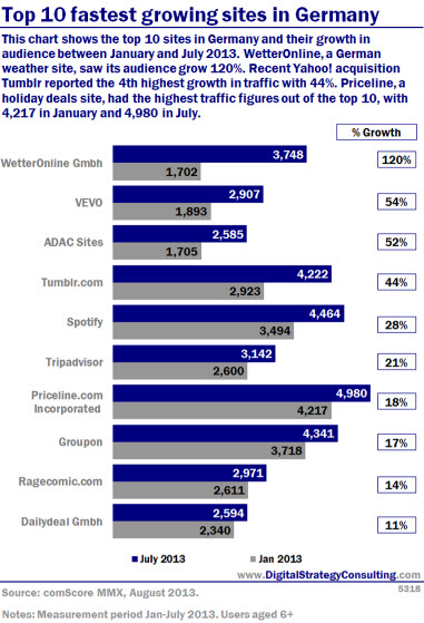 This chart shows the top 10 sites in Germany and their growth in audience between January and July 2013. Wetter Online, a German weather site, saw its audience grow 120%. Recent Yahoo! acquisition Tumblr reported the 4th highest growth in traffic with 44%. Priceline, a holiday deals site, had the highest traffic figures out of the top 10, with 4,217 in January and 4,980 in July.