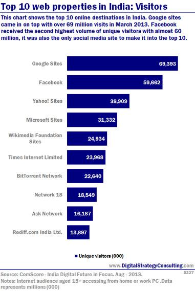 Digital Intelligence - Top 10 web properties in India: Visitors