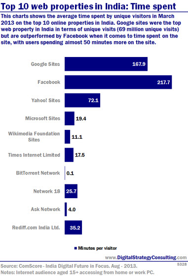 Digital Intelligence - Top 10 web properties in India: Time spent