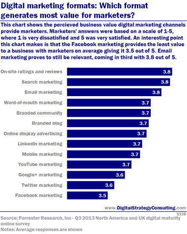 This chart shows the perceived business value digital marketing channels provide marketers. Marketers' answers were based on a scale of 1-5, where 1 is very dissatisfied and 5 was very satisfied. An interesting point this chart makes is that the Facebook marketing provides the least value to a business with marketers on average giving it 3.5 out of 5. Email marketing proves to still be relevant, coming in third with 3.8 out of 5.