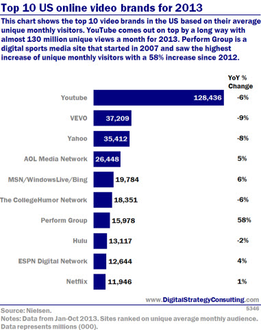 Digital Intelligence - Top 10 online video brands for 2013