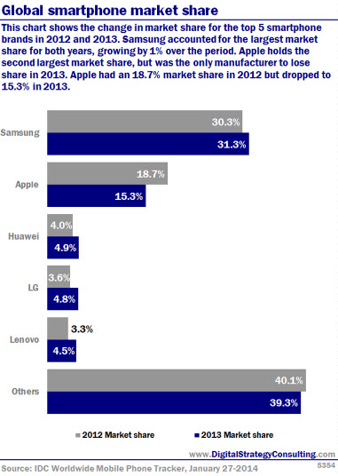 Global smartphone market share. This chart shows the change in market share for the top 5 smartphone brands in 201.2 and 2013. Samsung accounted for the largest market share for both years, growing by 1% over the period. Apple holds the second largest market share, but was the only manufacturer to lose share in 201.3. Apple had an 18.7% market share in 2012 but dropped to 15.3% in 2013.