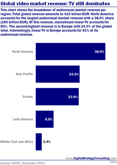 Global video market revenue: TV still dominates. This chart shows the breakdown of audiovisual market revenue per region.Total global revenue amounts to 415 billion EUR. North America accounts for The largest audiovisual market revenue with a 38.6% share (160 billion EUR).01 this revenue, mainstream linearTV accounts for 85%. The second highest revenue is in Europe with 24.3% of the global total. Interestingly, linearTV In Europe accounts for 91% of its audiovisual revenue.