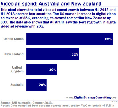 Video ad spend: Australia and New Zealand. This chart shows the total video ad spend growth between H1 2012 and H1 2013 across four countries. The US saw an increase in digital video ad revenue of 85%, exceeding its closest New Zealand by 33%. the data also shows that Australia saw the lowest growth in digital video ad revenue with 20%.