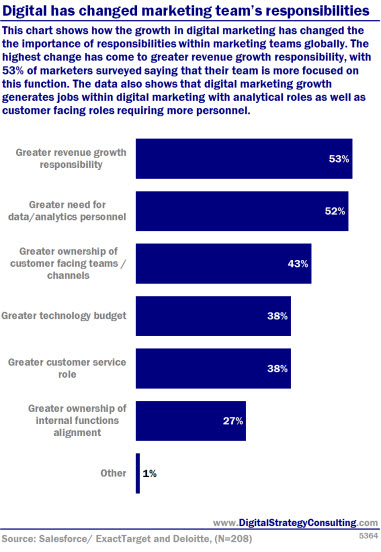 Digital has changed marketing team's responsibilities. This chart shows how the growth in digital marketing has changed the the importance of responsibilities within marketing teams globally.The highest change has come to greater revenue growth responsibility, with 53% of marketers surveyed saying that their team is more focused on this functIon. The data also shows that digital marketing growth generates jobs within digital marketing with analytical roles as well as customer facing roles requiring more personnel.