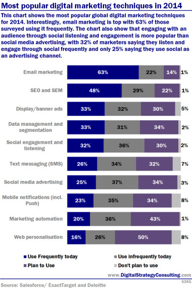 Most popular digital marketing techniques in 2014. This chart shows the most popular global digital marketing techniques for 2014. Interestingly, email marketing is top with 63% of those surveyed using it frequently. The chart also show that engaging with an audience through social listening and engagement is more popular than social media advertising, with 32% of marketers saying they listen and engage through social frequently and only 25% saying they use social as an advertising channel.