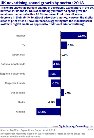 Digital Intelligence - UK advertising spend growth by sector 2013