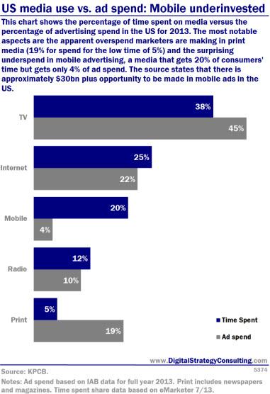 Digital Intelligence - US media use vs ad spend Mobile under-invested