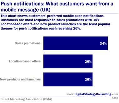 Digital Intelligence - Push notifications What customers want from a mobile message UK