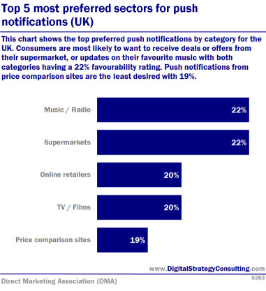 Digital Intelligence Top 5 most preferred sectors for push notifications UK