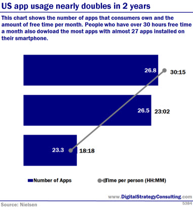 Digital Intelligence - US app usage nearly doubles in 2 years