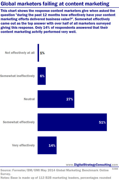 Global marketers failing at content marketing . This chart shows the response content marketers give when asked the question