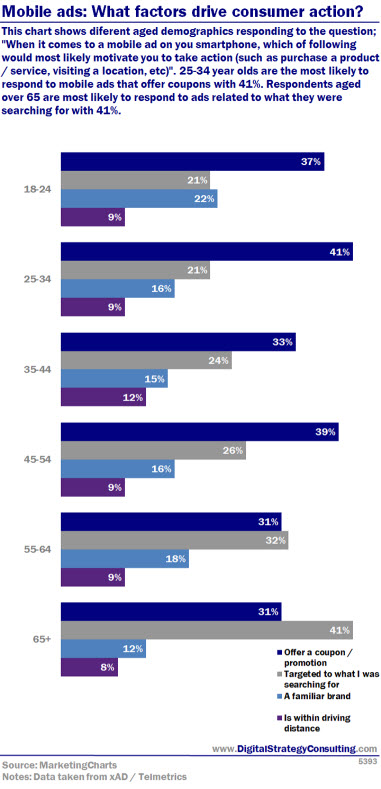 Mobile ads: What factors drive consumer action? This chart shows diferent aged demographics responding to the question;