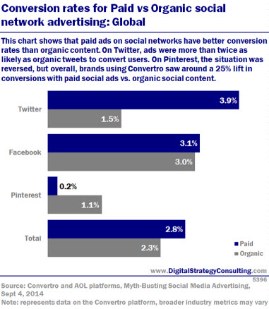 Conversion rates for paid vs organic social network advertising: Global . This chart shows that paid ads on social networks have better conversion rates than organic content. On Twitter, ads were more than twice as likely as organic tweets to convert users. On Pinterest, the situation was reversed, but overall, brands using Convertro saw around a 25% lift in conversions with paid social ads vs. organic social content.