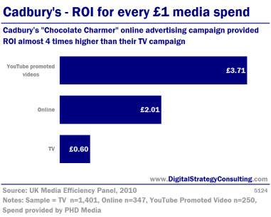 Digital Strategy - Cadbury's - ROI for every �1 media spend. Cadbury's Chocolate Charmer online advertising campaign provided ROI almost 4 times higher than their TV campaign.