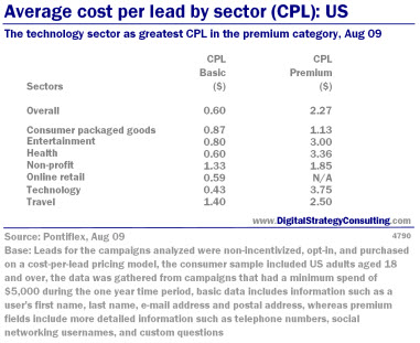 Digital_Strategy_Average_Cost_Per_Lead_by%20_Sector_Aug09_Small.jpg