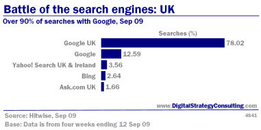 Digital Strategy data - Battle of the search engines: UK searches. Over 90% of searches with Google, September 12 2009