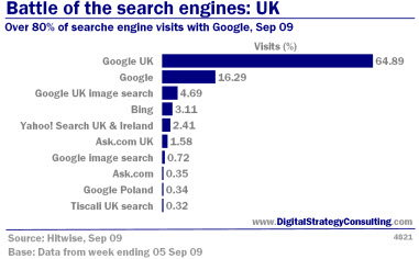Digital_Strategy_Battle_of_Search_Engines_Visits_Sep09_Small.jpg