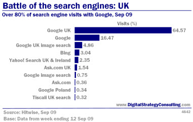 Digital Strategy data - Battle of the search engines: UK visits