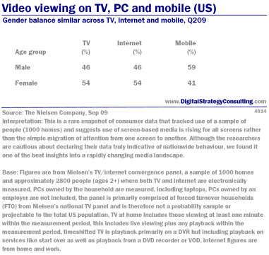 Digital Strategy data - Video viewing on TV, PC and Mobile: By gender