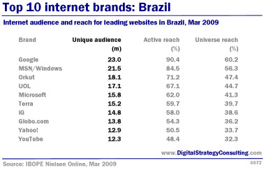 Digital Strategy Data  - Top 10 websites and traffic : Brazil. Internet audience and reach for leading websites in Brazil Mar2009.jpg