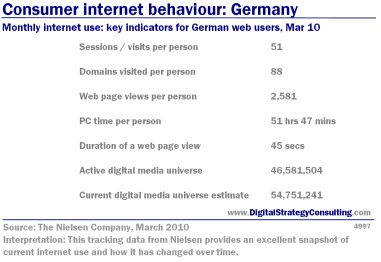 Digital Strategy - Consumer internet behaviour: Germany. Monthly internet use: key indicators for German web users, March 2010