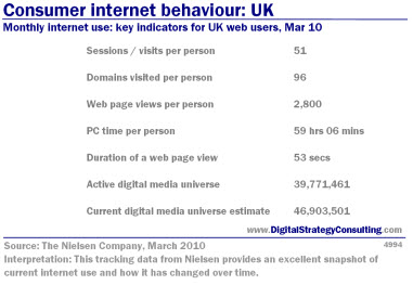Consumer internet behaviour: UK. Monthly internet use: key indicators for UK web users, Mar 10