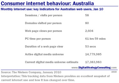 Digital Strategy - Consumer internet behaviour: Australia. Monthly Internet use: key indicators for Australian web users, January 2010