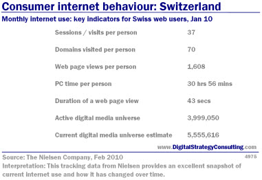 Monthly internet use: key indicators for Swiss web users, Jan 10<br />