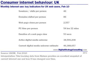Digital Strategy - Consumer internet behaviour: UK. Monthly Internet use: key indicators for UK web users, February 2010