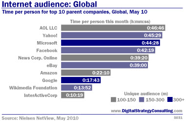 Internet audience: Global. Time per person for top 10 parent companies, global, May 10.
