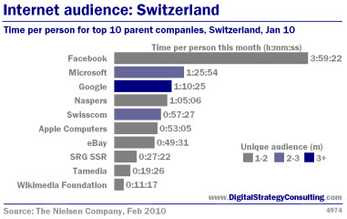 Time per person for top 10 parent companies, Swizerland, Jan 10<br />
