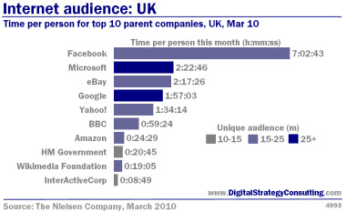 Digital Strategy - Internet audience: UK. Time per person for top 10 parent companies, UK, March 2010