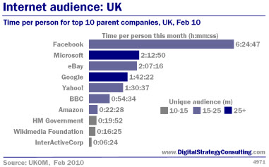 Digital Strategy - Internet audience: UK. Time per person for top 10 parent companies, UK, February 2010