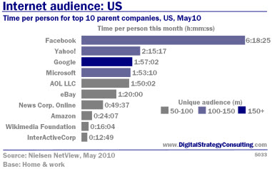 Internet audience: US. Time per person for top 10 parent companies, US, May 10